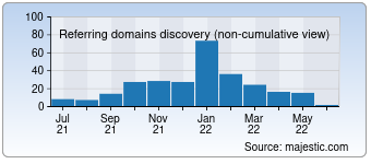 Majestic Referring Domains Discovery Chart for devdaily.com
