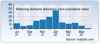 Majestic Referring Domains Discovery Chart for devdiv.com