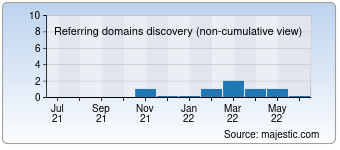 Majestic Referring Domains Discovery Chart for deveev.com