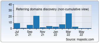 Majestic Referring Domains Discovery Chart for develi.gov.tr