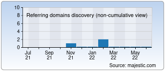 Majestic Referring Domains Discovery Chart for develicagrigazetesi.com