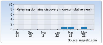 Majestic Referring Domains Discovery Chart for develop-pme.fr