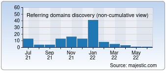 Majestic Referring Domains Discovery Chart for developaweb.com