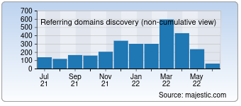 Majestic Referring Domains Discovery Chart for developer.com
