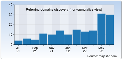 referring domains of developerhub.io