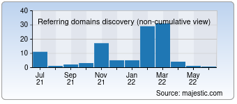 Majestic Referring Domains Discovery Chart for developers-inc.com