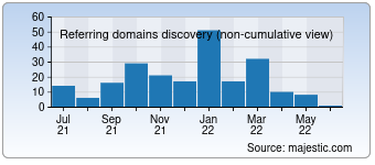 Majestic Referring Domains Discovery Chart for developers4web.com
