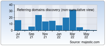 Majestic Referring Domains Discovery Chart for developerscode.com