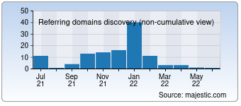 Majestic Referring Domains Discovery Chart for developersniche.com