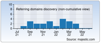 Majestic Referring Domains Discovery Chart for developersteve.com