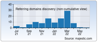 Majestic Referring Domains Discovery Chart for developersyouth.com