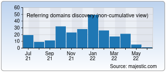 Majestic Referring Domains Discovery Chart for developertutorials.com