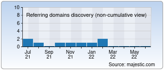 Majestic Referring Domains Discovery Chart for developerweb.co.uk