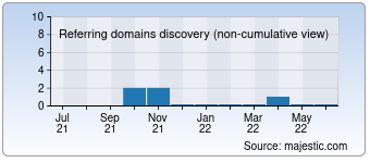 Majestic Referring Domains Discovery Chart for developnetbusiness.com
