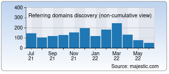 Majestic Referring Domains Discovery Chart for developpez.net
