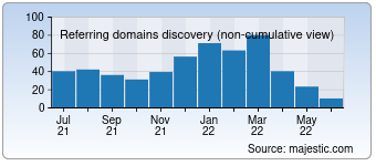 Majestic Referring Domains Discovery Chart for developphp.com
