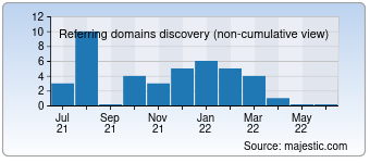 Majestic Referring Domains Discovery Chart for devere.com