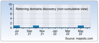 Majestic Referring Domains Discovery Chart for devereweddingcars.com