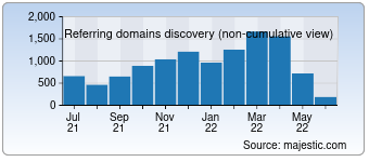 Majestic Referring Domains Discovery Chart for devex.com