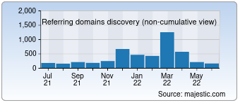 Majestic Referring Domains Discovery Chart for devexpress.com