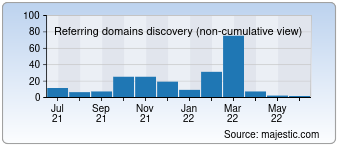Majestic Referring Domains Discovery Chart for devfactory.com