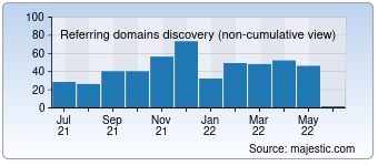 Majestic Referring Domains Discovery Chart for devguru.com