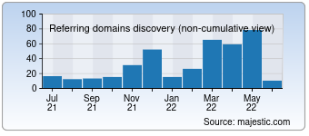Majestic Referring Domains Discovery Chart for devhardware.com