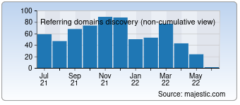 Majestic Referring Domains Discovery Chart for devhub.com