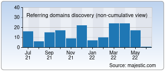 Majestic Referring Domains Discovery Chart for devhumor.com