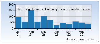 Majestic Referring Domains Discovery Chart for devhunters.com