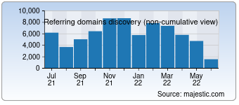 Majestic Referring Domains Discovery Chart for deviantart.com
