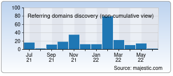 Majestic Referring Domains Discovery Chart for deviceanywhere.com
