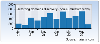 Majestic Referring Domains Discovery Chart for devicedoctor.com