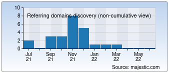 Majestic Referring Domains Discovery Chart for devicepoint.net