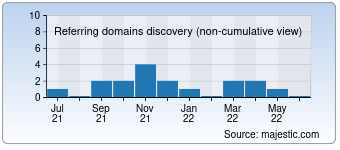 Majestic Referring Domains Discovery Chart for devifi.com