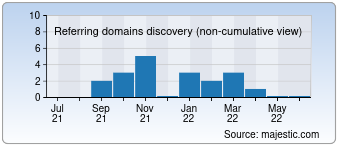 Majestic Referring Domains Discovery Chart for devil-vape.com