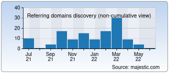 Majestic Referring Domains Discovery Chart for devilcantburn.com