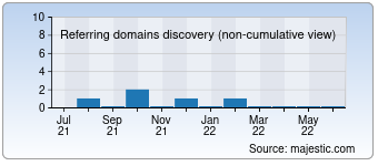 Majestic Referring Domains Discovery Chart for devilduckrecords.de