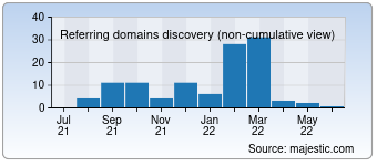 Majestic Referring Domains Discovery Chart for devilmustcry.com