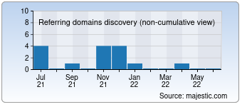 Majestic Referring Domains Discovery Chart for devilpage.cz
