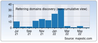Majestic Referring Domains Discovery Chart for devils-shadow.com