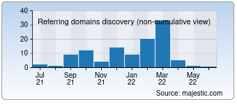 Majestic Referring Domains Discovery Chart for devilstoolshop.com