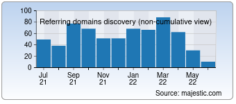 Majestic Referring Domains Discovery Chart for devilsworkshop.org