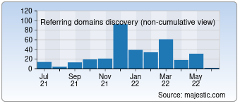 Majestic Referring Domains Discovery Chart for devinrolsen.com