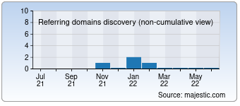 Majestic Referring Domains Discovery Chart for devinskainak.sk