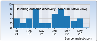 Majestic Referring Domains Discovery Chart for devintelligence.com