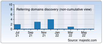 Majestic Referring Domains Discovery Chart for devir.ru