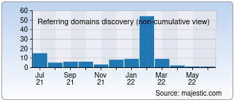 Majestic Referring Domains Discovery Chart for deviran.com