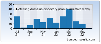 Majestic Referring Domains Discovery Chart for devirtuoso.com