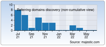 Majestic Referring Domains Discovery Chart for devisen-charts.de